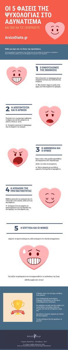 5 Φάσεις της ψυχολογίας στο αδυνάτισμα - Infographic