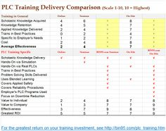 Comparison of the effectiveness and value of online training, public seminars, and on site training in general. Also a comparison using  http://bin95.com/plc_training.htm PLC Training delivery  and other provider's in a method analysis.