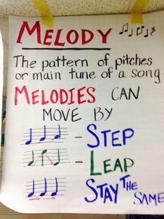 Anchor Chart--Melody