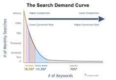 Search Demand Curve - Illustrating the long tail in SEO. From Seomoz.org