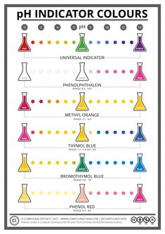 Science Chemistry Art - Colours of Common pH Indicators' Poster by Compound Interest Chemistry Posters, Chemistry Classroom, Chemistry Lessons, Teaching Chemistry, Chemistry Experiments, Science Chemistry, Science Facts, Organic Chemistry, Science Lessons