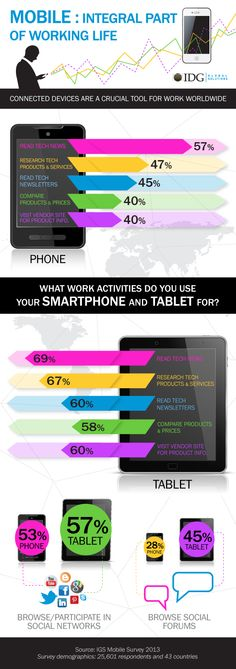 Infographic: Mobile is an Integral Part of Working Life