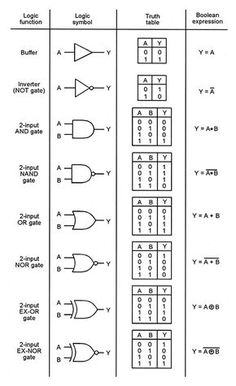 Understanding Digital Buffer, Gate, and Logic IC Circuits - Part 1 - Nuts & Volts Magazine - For The Electronics Hobbyist