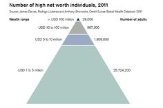 Millionaires Control 39% of Global Wealth - The Wealth Report - WSJ