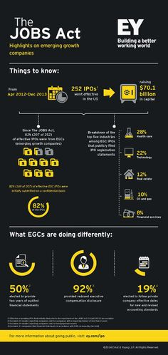 The JOBS Act: Highlights from #EY on emerging growth companies (EGCs). Click on the image to view the full report.