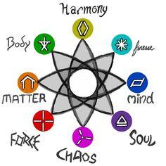 sorcery and magic symbols  | Schools of Magic: Symbols by Elyandarin on deviantART