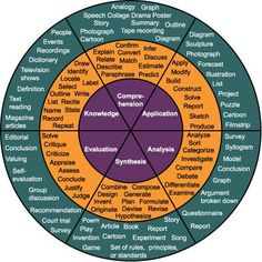 Circle that includes verbs as well as project/product ideas for each level of Bloom's Taxonomy.