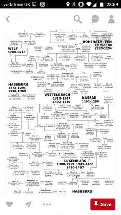 Family Tree Of German Monarchs Grace Bella De Douai Charlemagne S Descendants