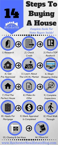 14 Steps To Buying A House A Complete Guide For Home Buyers www.rochesterrea - Mortgage Payment Calculator - 14 Steps To Buying A House A Complete Guide For Home Buyers www.rochesterreal via Kyle Hiscock REALTOR Licensed Real Estate Salesperson e-PRO Home Buying Tips, Buying Your First Home, Home Buying Process, Home Buying Checklist, Ideas Para Organizar, First Time Home Buyers, Real Estate Tips, Home Ownership, Real Estate Investing