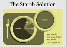 "Filling up on good starches with a side of veggies = #greatwaytolive ---Recommendations by Dr McDougall ""The Starch Solution"""