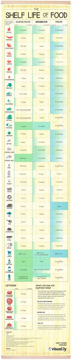 The Shelf Life of Food by visually  #Infographic #Shelf_Life_of_Food