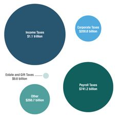 Last year, the federal government collected 2.3 trillion dollars in taxes. Most of that came from two sources: Individual income taxes and payroll taxes.