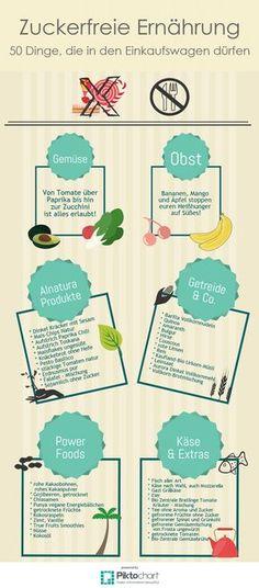 Zuckerfreie Ernährung ist für dich schwierig? Dann folge unseren Einkaufstipps und lerne dich kinderleicht zuckerfrei zu ernähren!