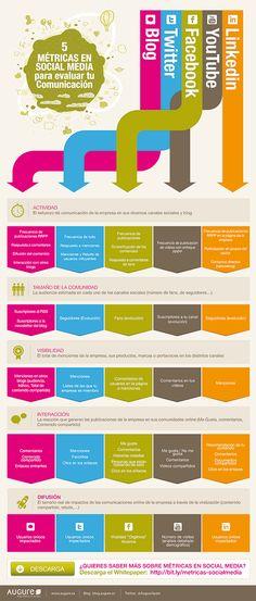 5 métricas para evalúar tu comunicación en Social Media. #Infografía en español.