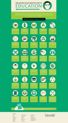 Infographic 30 examples on how Google Glasses can be used in the 21st Century classroom