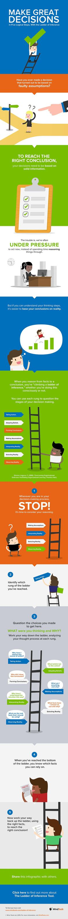 Ladder of Inference Infographic