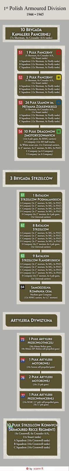 British Army, World War Ii, Ww2, Division, Poland, Military, The Unit, War, Military Uniforms