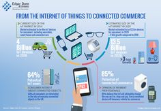Tremendous Iot growth of consumer-related connected objects