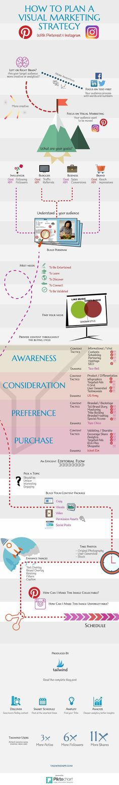 How to Plan a Pinterest and Instagram Visual Marketing Strategy Infographic #marketing