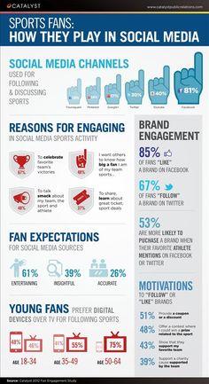 Sport Fans: How they play in Social Media #Sport #SocialMedia