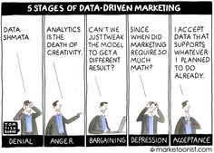 5 stages of data-driven marketing- Tom Fishburne. Which stage of data acceptance are you currently experiencing?