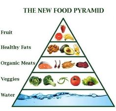 New food pyramid? @ProfTimNoakes #banting #LCHF #lowcarb