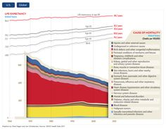 Why We Die [graphic by Chad Hagen and Jen Christiansen for Scientific American. Source: OECD Health Data 2011]