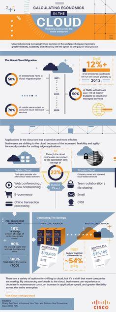 Cisco Visualization | Economics in the Cloud