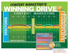 What Is Content Marketing? Useful content should be at the core of your marketing http://contentmarketinginstitute.com/what-is-content-marketing/