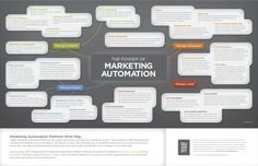Our Marketing Automation team at Quarry recently cooked up this Mind Map visualization to help sort out all the various demands crying for marketers' attention, and how marketing automation helps get a grasp on them all. Inbound Marketing, Internet Marketing Seo, Marketing Automation, Content Marketing Strategy, Mobile Marketing, Email Marketing, Digital Marketing Business, Online Business, Le Social