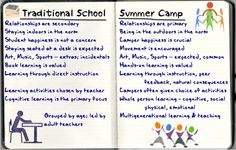 schools absolutely should be more like summer camp. Image by Jackie Gerstein, Ed.D.