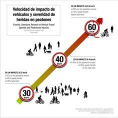 Velocidad y accident