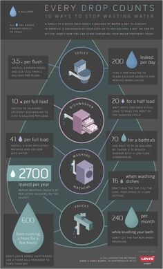 A chart on water issues a friend shared (may be from Levi's)