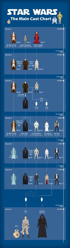 f:id:wedges:20151223171114j:plain Star Wars Art, Star Trek, Starwars, Information Graphics, Photoshop, Love Stars, Popular Culture, Trivia, Good To Know