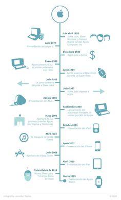 Apple: sus principales Hitos #infografía