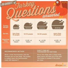 "How to Cook a Turkey | ""So you've decided to be in charge of the turkey this year? You've come to the right place for advice. First of all, if you haven't already purchased your bird, be sure to read all about how to buy a turkey and how to safely thaw frozen turkey. Next, let's talk about how to cook that bird."" #thanksgiving #thankgivingrecipes #thanksgivingturkey #turkeyrecipes #turkey"