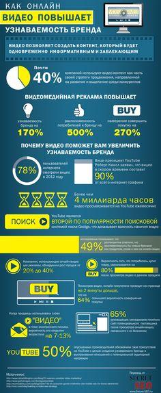 Почему видео-контент является отличным рекламным инструментом, используемым 40%…