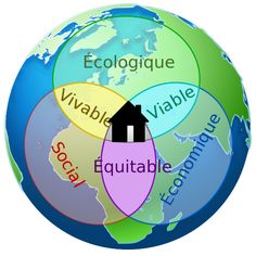 Le #DeveloppementDurable c'est la rencontre de l'écologie du social et d'un économie rentable mais juste.