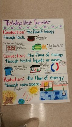 Heat Transfer - great visual for science journals!