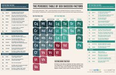 Now Updated: The Periodic Table Of SEO Success Factors. http://selnd.com/13tnIV6 - Via Search Engine Land