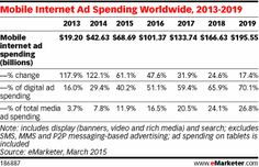 Mobile Ad Spend to Top $100 Billion Worldwide in 2016, 51% of Digital Market http://www.emarketer.com/Article/Mobile-Ad-Spend-Top-100-Billion-Worldwide-2016-51-of-Digital-Market/1012299/2