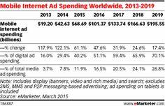 Mobile Internet Ad Spending Worldwide, 2013-2019