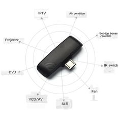 Andoer Universal IR Geräte Funk Infrarot-Fernbedienung: Amazon.de: Elektronik