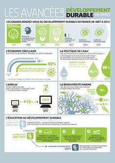 La progression du #DéveloppementDurable en France #Infographie