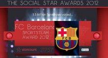 FC Barcelona win Best Sports Club on Social Media