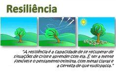 A forma como os seres humanos enfrentam e sobrepujam os desafios do mundo é uma demonstração inequívoca de vocação resiliente ... refere-se não apenas ao desenvolvimento de habilidades necessárias para o enfrentamento do risco, mas a capacidade de resistir às condições negativas subsequentes - a resiliência exemplifica o inegável potencial humano para a aprendizagem. http://angelitascardua.wordpress.com/2011/05/06/resiliencia/  imagem Integração Escola de Negócios