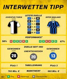 #SerieA: Juventus Turin – Inter Mailand Turin, Info Graphics, Knowledge, Tips