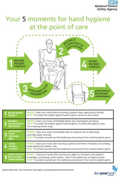 5 moments of hand hygiene poster - Google Search Hand Hygiene Posters, Home Health Nurse, Infection Control, Nursing Notes, Public Health, Masters, Health Care, Presentation, In This Moment