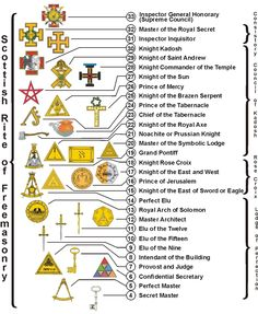 Degrees Of The Scottish Rite of Freemasonry, S.J., U.S.A.