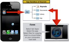 Apple offers an application called iTunes to install on a Mac/PC.  This application provides a functionality called File Sharing for supporting the transfer of files between an iOS device and a computer.  Continue reading on http://iNotes4You.com by THOMAS UNTERSTENHOEFER on WordPress.com
